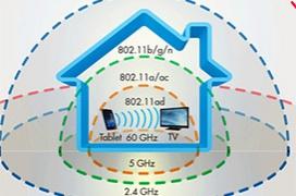 El futuro de Wifi llega de la mano de MU-MIMO y Wifi-AD