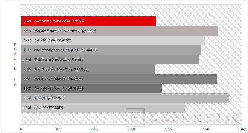 Review Portátil Acer Nitro 5 VR Ready con Ryzen 2700U