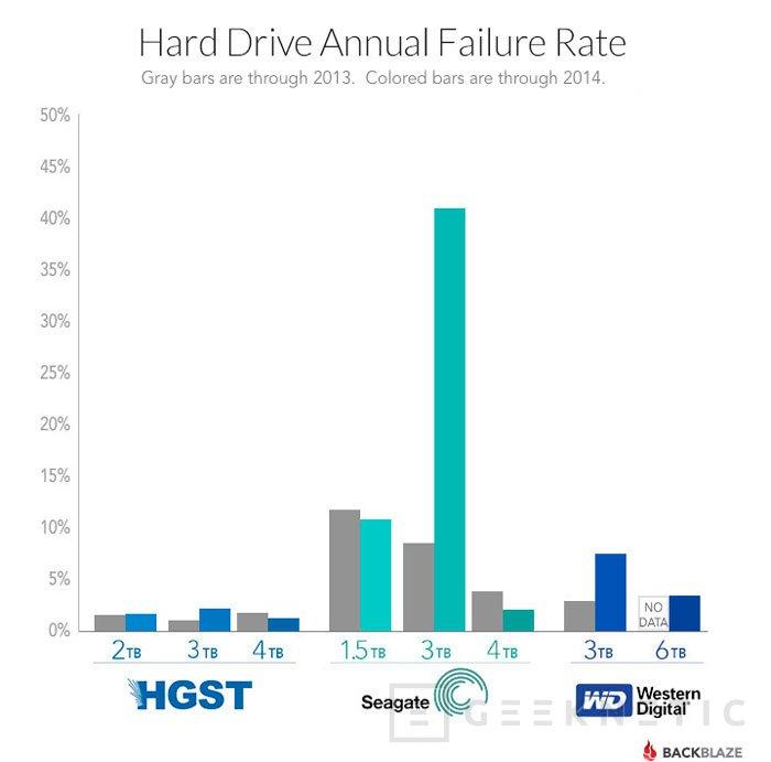 Demandan a Seagate por la baja fiabilidad de sus discos duros, Imagen 1