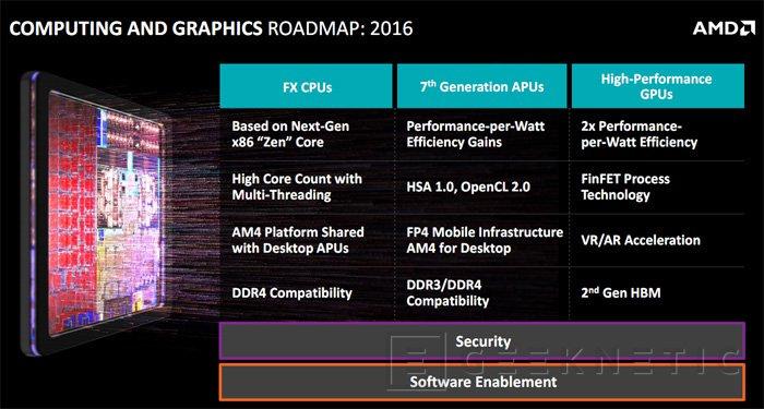 Los procesadores AMD Zen soportarán 8 canales de memoria DDR4, Imagen 2