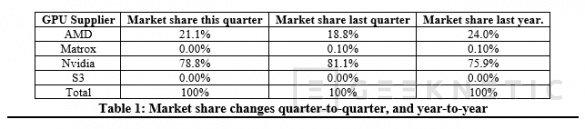 AMD gana algo de cuota de mercado en gráficas, pero sigue muy por detrás de NVIDIA, Imagen 1