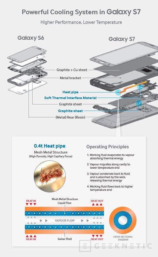 Samsung destripa sus Galaxy S7 y S7 Edge , Imagen 2