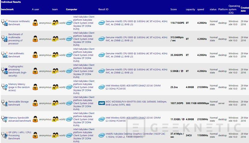 Primeros detalles del Intel Core i7-7700K