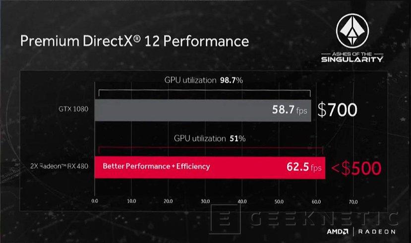 AMD anuncia las gráficas Radeon RX 480 con GPU Polaris por 199 Dólares, Imagen 2