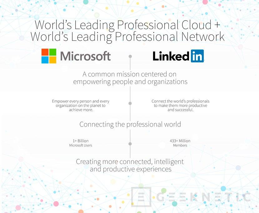 Microsoft compra LinkedIn por 26.200 millones de Dólares, Imagen 1