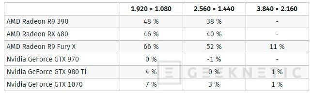 Las gráficas de AMD consiguen mejoras de hasta el 66% en DOOM bajo Vulkan, Imagen 2