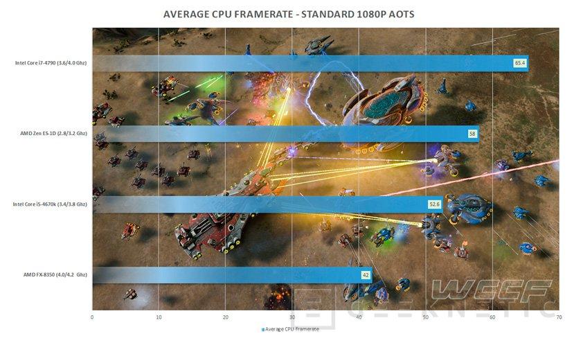 Los primeros benchmarks filtrados de AMD Zen prometen competencia en el mercado de CPU, Imagen 1