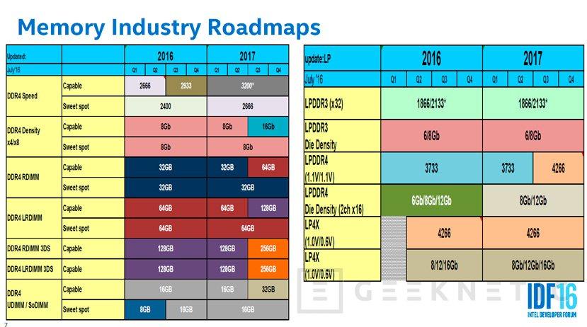 Tendremos módulos DDR4 de 64GB para sobremesas en 2017, Imagen 1