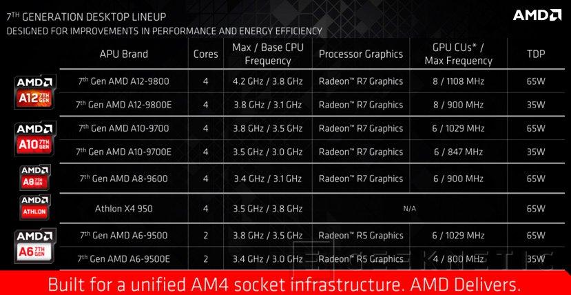Ya disponibles primeros equipos con procesadores AMD Bristol Ridge y socket AM4 con DDR4, Imagen 2