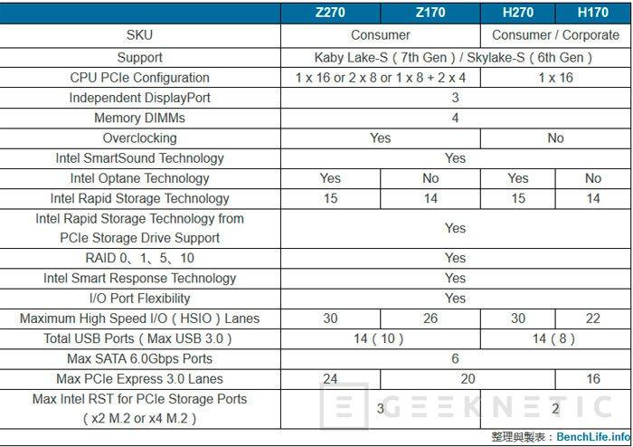 Los chipset Intel 270 ofrecerán más líneas PCIe, Imagen 1