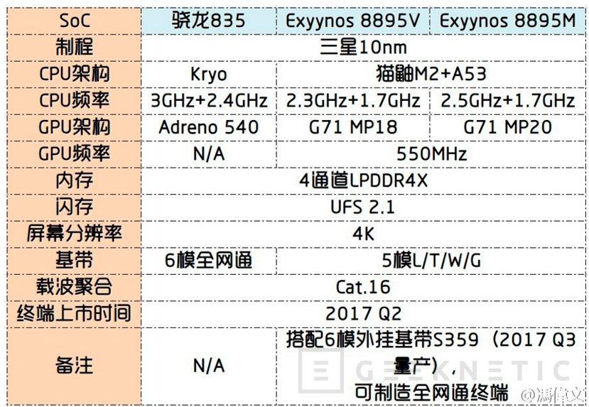 Primeros detalles del Exynos 8895 del Galaxy S8, Imagen 1