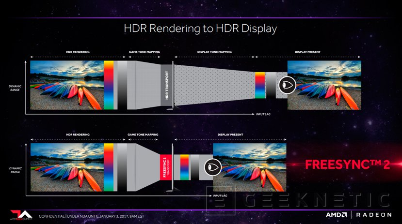 AMD anuncia FreeSync 2 con soporte para HDR , Imagen 1