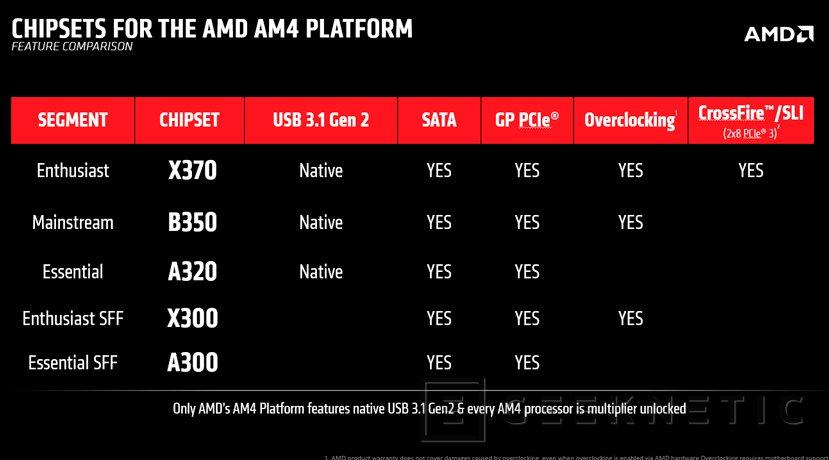 Los procesadores AMD Ryzen llegarán a finales de febrero junto con las placas AM4, Imagen 2