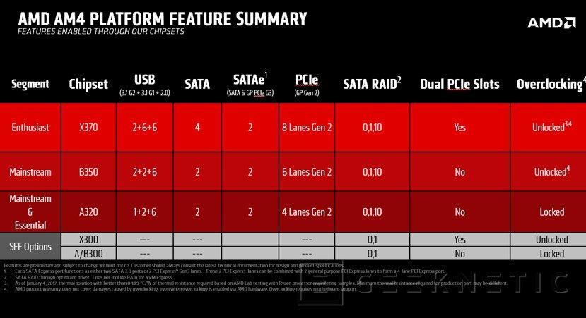 Los procesadores AMD Ryzen llegarán a finales de febrero junto con las placas AM4, Imagen 3