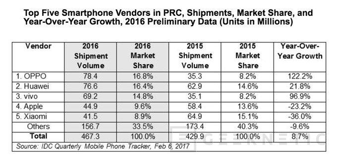OPPO ya supera a Huawei, Xiaomi y Apple como líder de ventas en China, Imagen 1