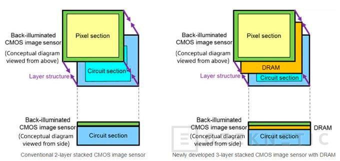 1000 FPS y memoria RAM integrada para el nuevo sensor fotográfico para smartphones de Sony, Imagen 1