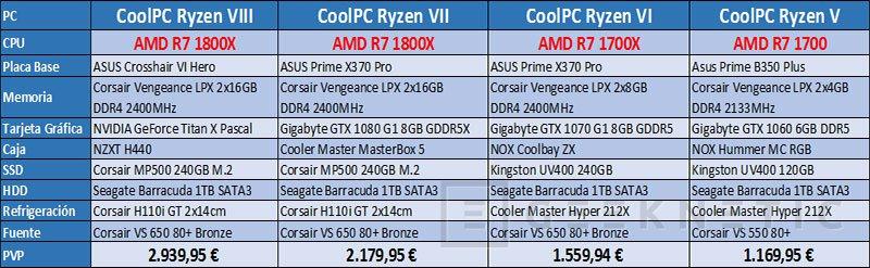 Aparecen listados los primeros PCs con AMD Ryzen en Coolmod, Imagen 1
