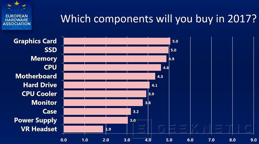 Baja el interés en la Realidad Virtual según un estudio de la European Hardware Association, Imagen 1
