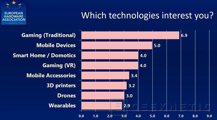 Baja el interés en la Realidad Virtual según un estudio de la European Hardware Association, Imagen 2