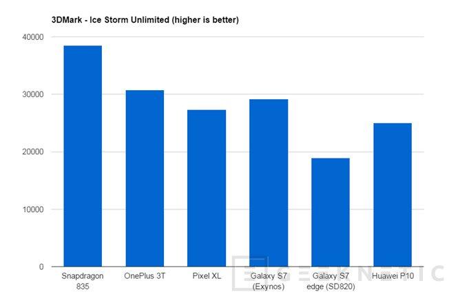 El Snapdragon 835 supera sin problemas al resto de SoCs del mercado, Imagen 1