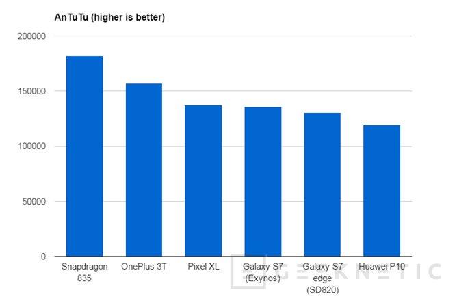 El Snapdragon 835 supera sin problemas al resto de SoCs del mercado, Imagen 3
