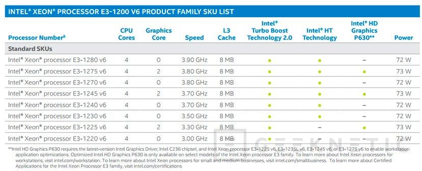 Los Intel Xeon E3-1200 v6 llegan al mercado profesional con arquitectura Kaby Lake, Imagen 1