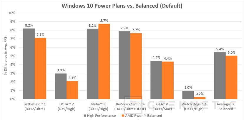 AMD ha creado un perfil de energía específico para Ryzen y Windows 10, Imagen 1