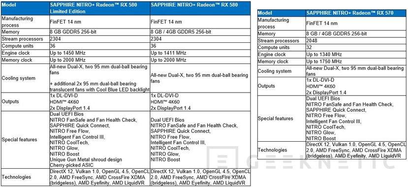 Sapphire Radeon RX 580 Nitro+ y RX 570 Nitro+, Imagen 2