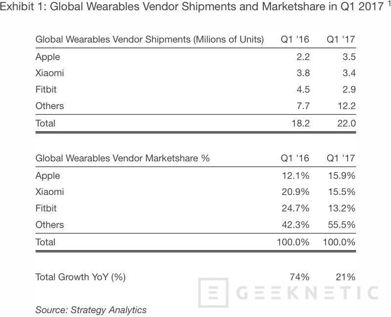 Apple sobrepasa a Xiaomi y Fitbit como principal fabricante de wearables, Imagen 1