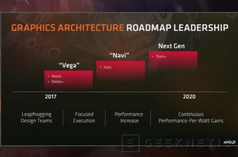 Las gráficas AMD Navi y los procesadores Zen 2 serán fabricados a 7 nanómetros, Imagen 1