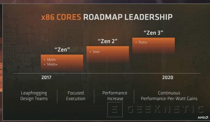 Las gráficas AMD Navi y los procesadores Zen 2 serán fabricados a 7 nanómetros, Imagen 2