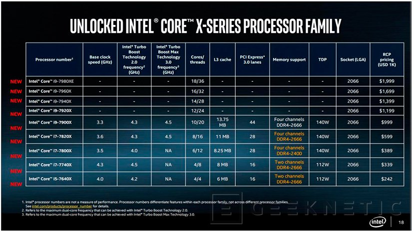 Los Intel Skylake-X y Kaby Lake-X empezarán a llegar el 26 de junio, Imagen 1
