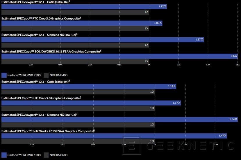 La serie de gráficas profesionales AMD Radeon Pro  se amplía con las nuevas WX 2100 y WX 3100, Imagen 2