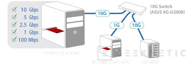 Conectividad 10GbE al alcance de todos con esta tarjeta de red ASUS XG-C100C, Imagen 2