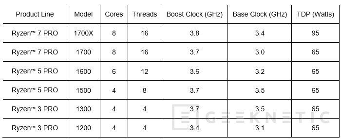 La arquitectura ZEN llega al mercado empresarial con las CPU AMD RYZEN PRO, Imagen 2