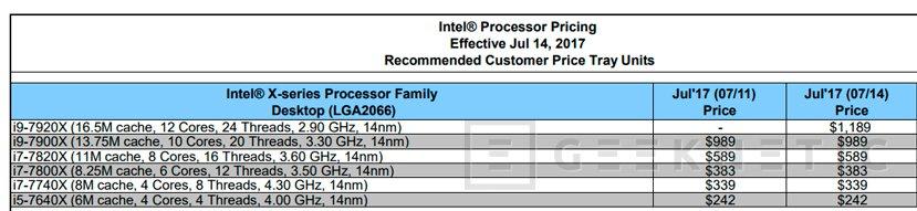 El Intel Core i9-7920X de 12 núcleos funcionará a 2,9 GHz, Imagen 1