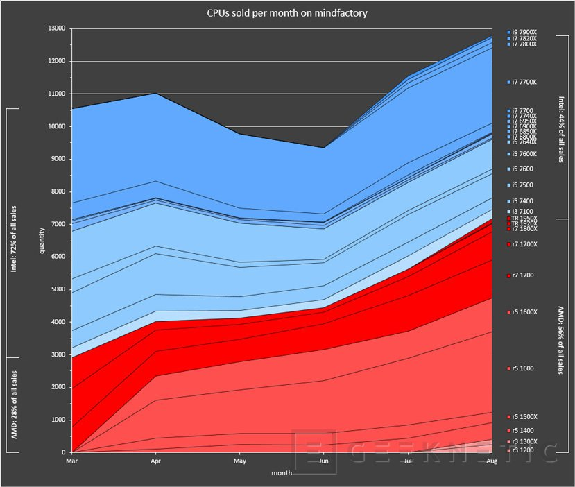 Ya se venden más procesadores AMD Ryzen que Intel Core en la principal tienda de Alemania, Imagen 1