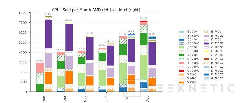 Ya se venden más procesadores AMD Ryzen que Intel Core en la principal tienda de Alemania, Imagen 3