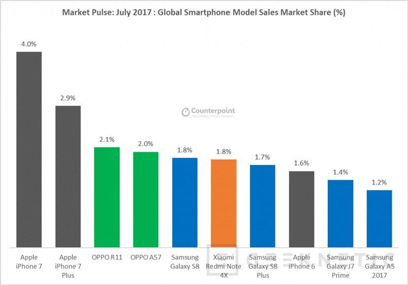 Huawei ya vende más smartphones que Apple y solo está por detrás de Samsung, Imagen 2