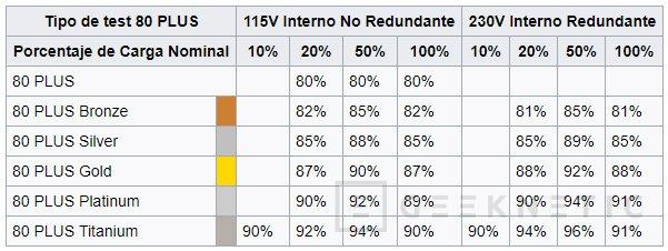 La gama de fuentes Enermax MaxTytan consigue la certificación 80 PLUS TITANIUM, Imagen 2