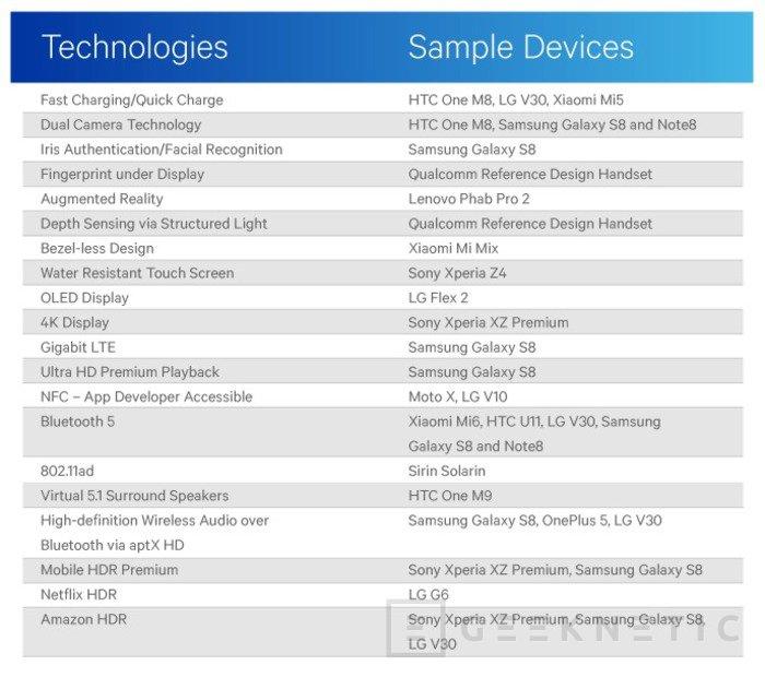 Qualcomm se burla de Apple poco antes del lanzamiento del nuevo iPhone, Imagen 2