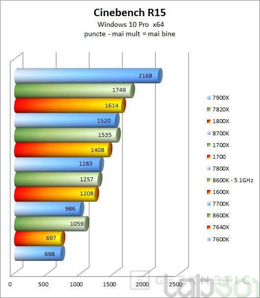 Primeras reviews de los Intel Core i7-8700K y Core i5-8600K, Imagen 3