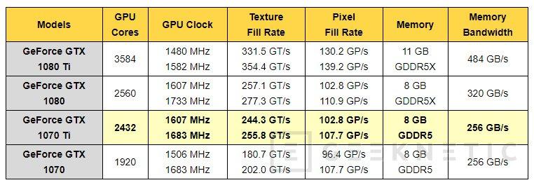 La NVIDIA GeForce GTX 1070 Ti ve filtradas sus especificaciones, Imagen 1