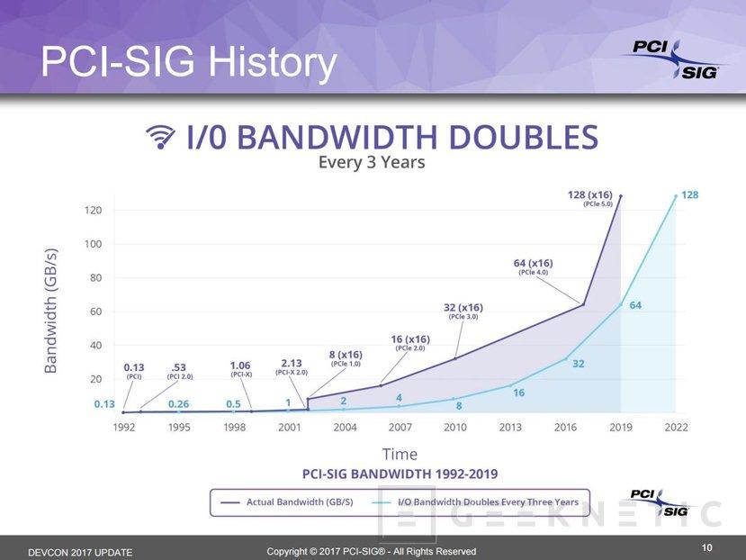PCI-Express 5.0 llegará en 2019 con cuatro veces más ancho de banda que PCIe 3.0, Imagen 1