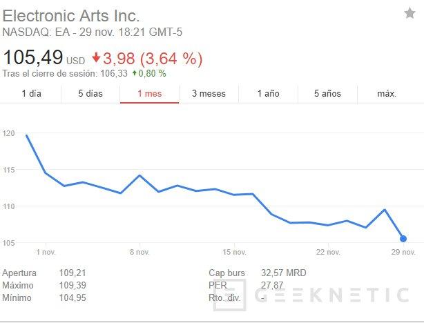 EA pierde 3.100 millones de Dólares tras la polémica de Star Wars: Battlefront II, Imagen 1