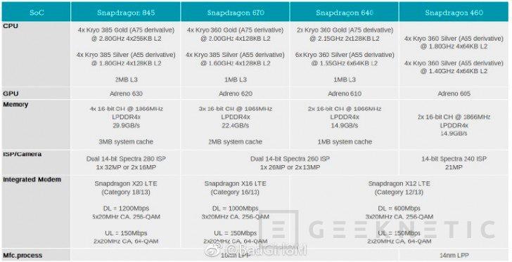 Se filtran los Snapdragon 460, 640 y 670, Imagen 1