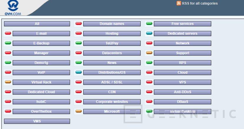 OVH vuelve a tener problemas en su red europea, Imagen 1
