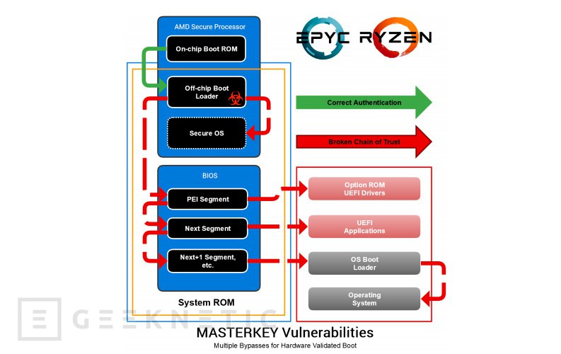 AMD MASTERKEY
