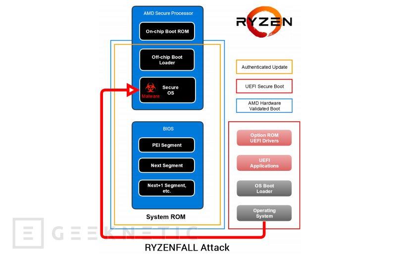 AMD RYZENFALL