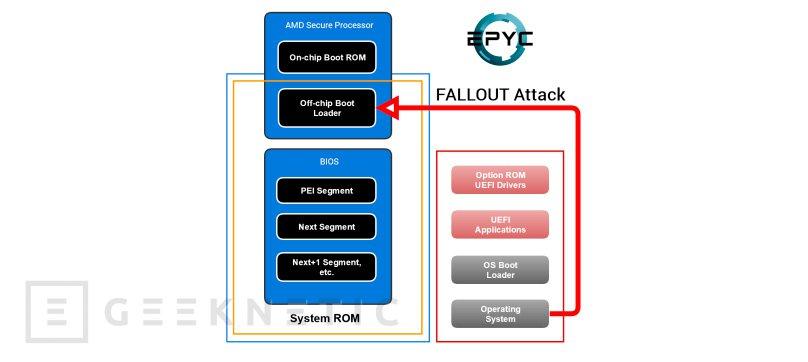 AMD FALLOUT